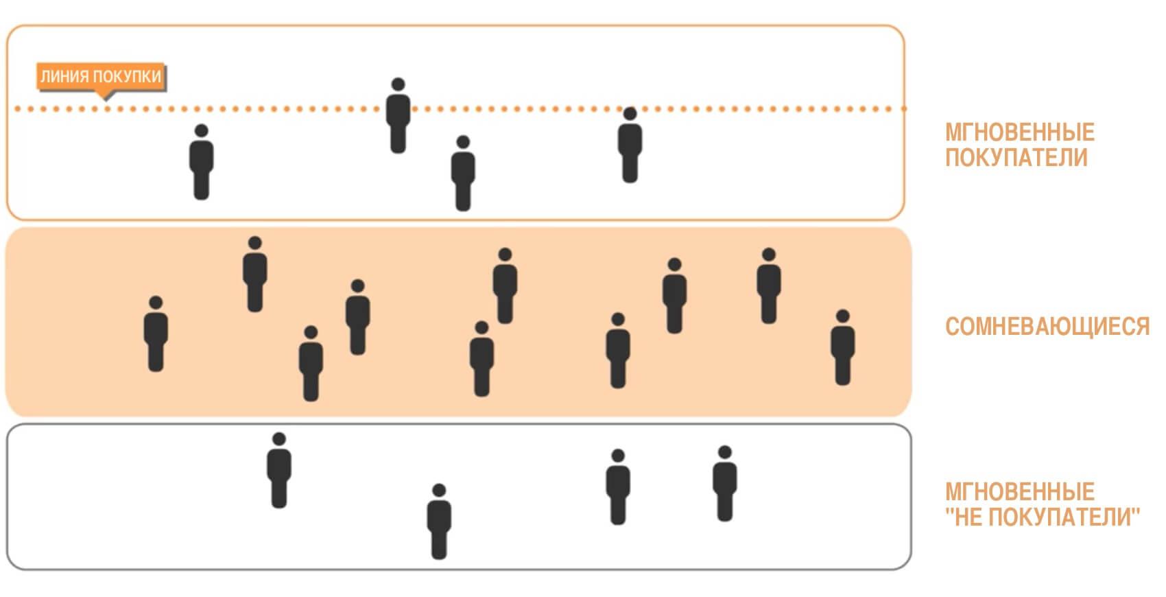 buyers-segmentation